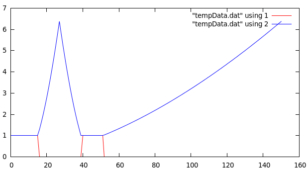 Figure 1: Plot of the Piecewise Smoothing Function for alpha = 15 on a mutli-band pass filter.