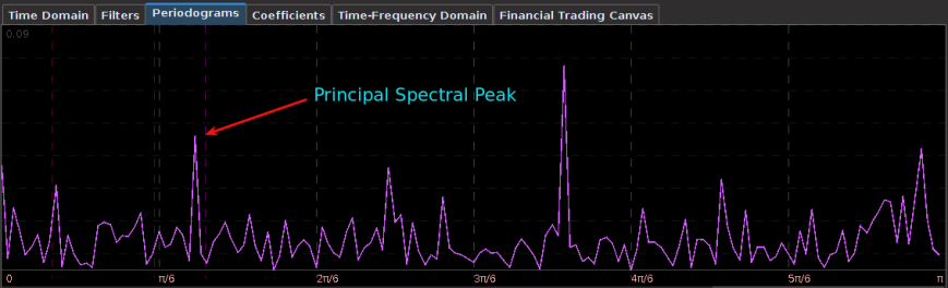Figure 5: Principal spectral peak in the log-return data of GOOG and AAPL.