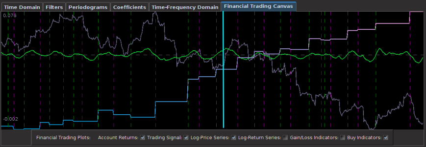 Figure 5: The out-of-sample results of the British Pound using 30-minute return data.