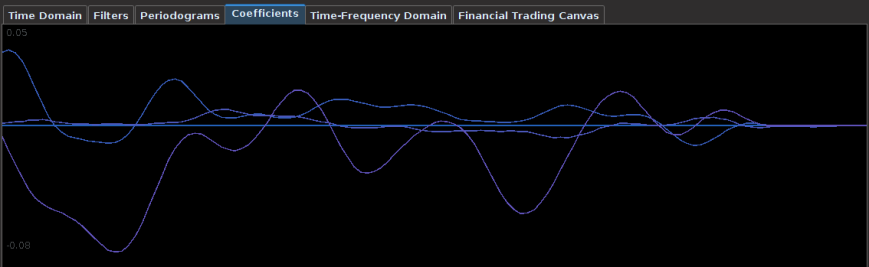 Coefficients of the Yen filter. Here we use three different explanatory series to extract  the trading signal shown in Figure 1.