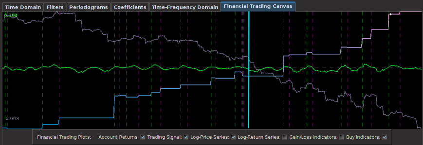 Figure 3: Out-of-sample results for the Japanese Yen. The in-sample trading  signal was built using 400 hourly observations of the Yen during US market hours  dating back to November 1st, 2012. The out-of-sample portion passed the cyan line is on 180 hourly observations, about 30 trading days.