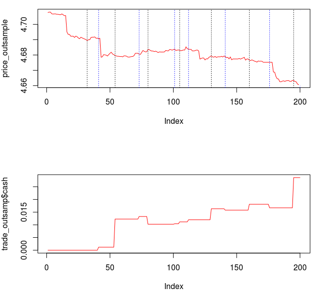 Figure : Out-of-sample performance of filter with lower cutoff.