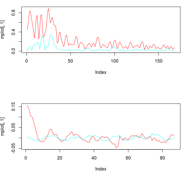 Figure 3: The Frequency response functions of the filter and the filter coefficients