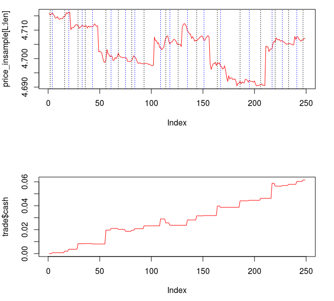 Figure : In-sample performance of the new filter  and the trades that are generated.