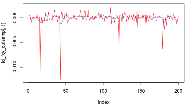 Figure : Out-of-sample trading signal with regularization.