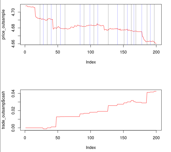Figure : Out-of-sample performance of the regularized filter on 200 out-of-sample 15 minute returns of the Yen.