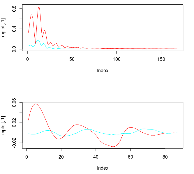 Figure : Frequency response functions of the two filters and their corresponding coefficients.