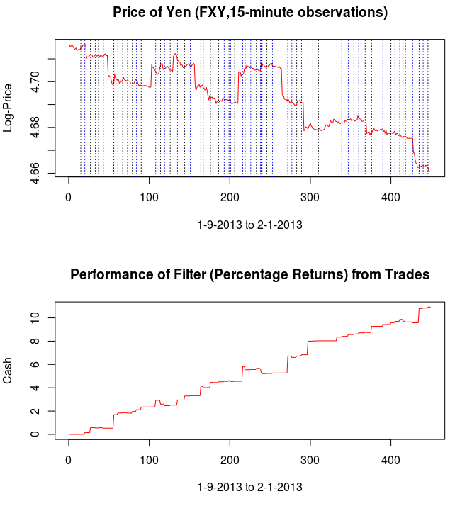 In-sample (observations 1-235) and out-of-sample (observations 236-455) performance of the trading signal built in this tutorial using MDFA. (Top) The log price of the Yen (FXY) in 15 minute intervals and the trades generated by the trading signal. Here black line is a buy (long), blue is sell (short position). (Bottom) The returns accumulated (cash)  generated by the trading, in percentage gained or lossed.