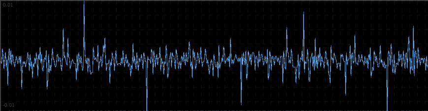 The log-return data of ES H3 at 15 minute intervals from 1-4-2013 to 2-1-2013.
