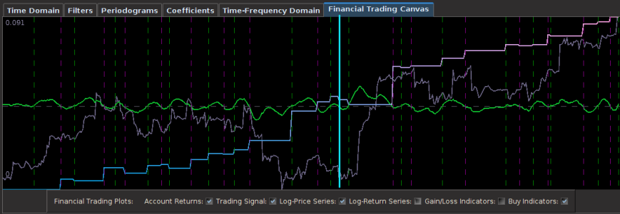 Figure : Out-of-sample performance on the 30-min log-returns of Euro futures contract UROH3.