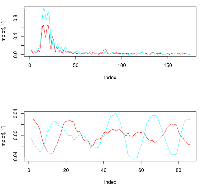 Figure 3: Concurrent transfer functions for the STXE (red) and explanatory series (cyan) (top). Coefficients for the STXE and explanatory series.