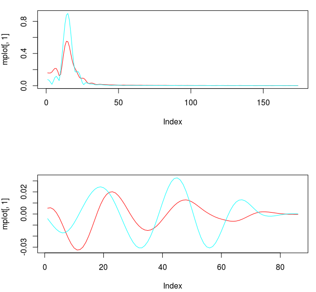 Figure 4: Transfer functions and coefficients after smoothing and regularization.