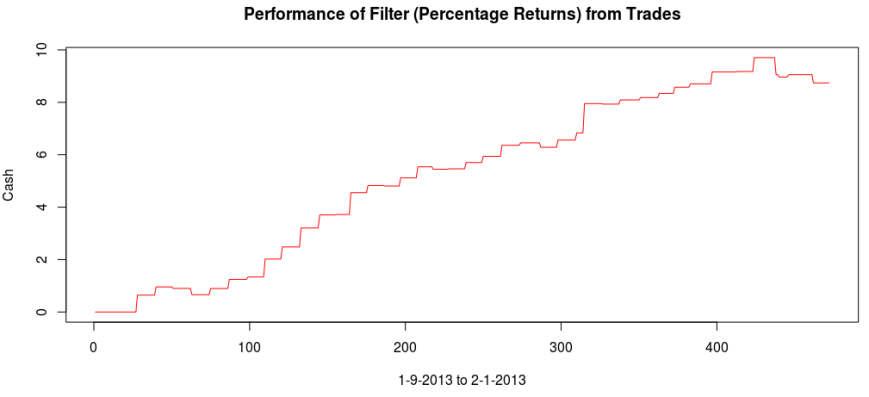 Figure 10: Total performance over in-sample and out-of-sample periods.